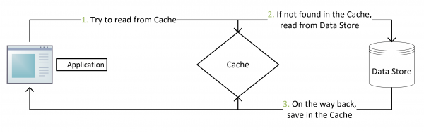Cache-Aside-Design-Pattern1.png