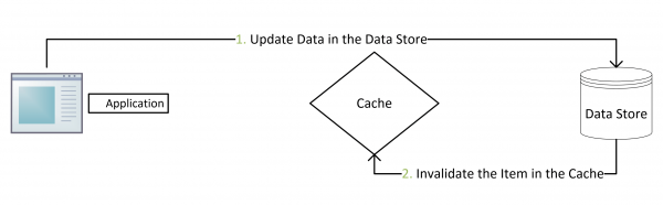 Updating-Data-using-the-Cache-Aside2.png